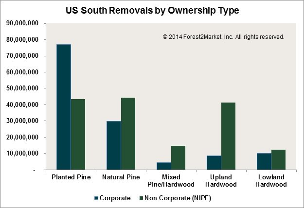 US_South_Removals_by_Ownership_Type