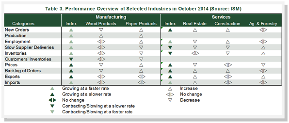 October_2014_Performance_Overview