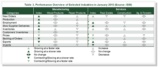 Performance Overview Forestry-Related Industries