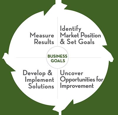 Business_Goals_option_2_sm_graph.png