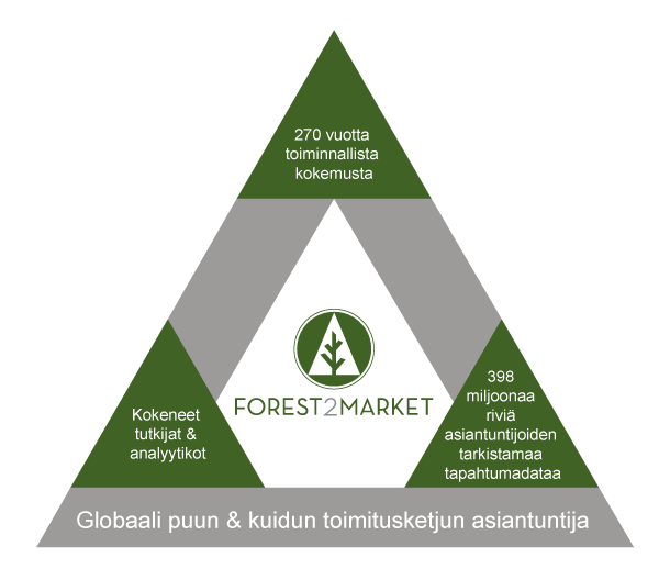 F2M_Triangle Finnish