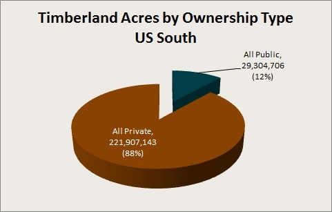 Acres_by_Ownership.jpg