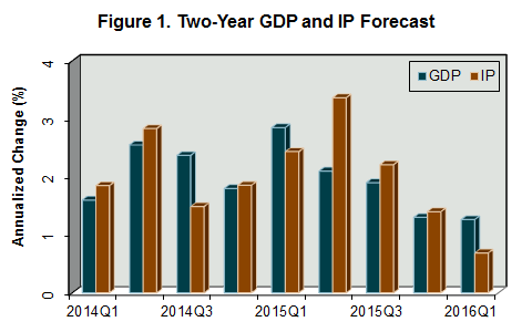 Figure1_TwoYearForecast_March14.png
