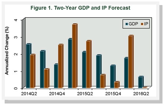 Figure1_TwoYearForecast_May14.png