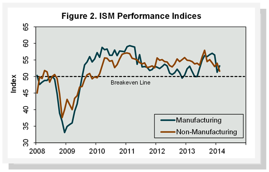 Figure2_ISMPerformanceIndices_February14.png