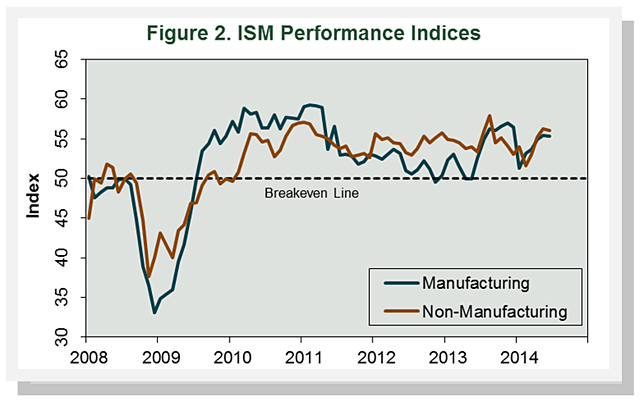 Figure2_ISMPerformanceIndices_June14.png