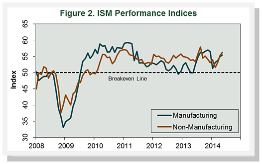 Figure2_ISMPerformanceIndices_May14.png