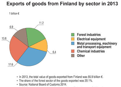 Finland_Exports_2013