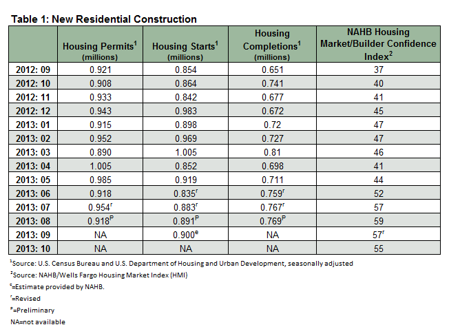 Housing_Market_November_Table_1.png