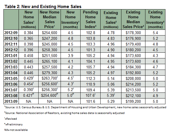 Housing_Market_November_Table_2.png