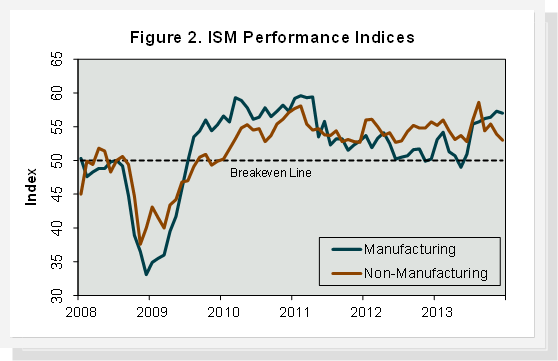 ISM_Performance_Indices.png