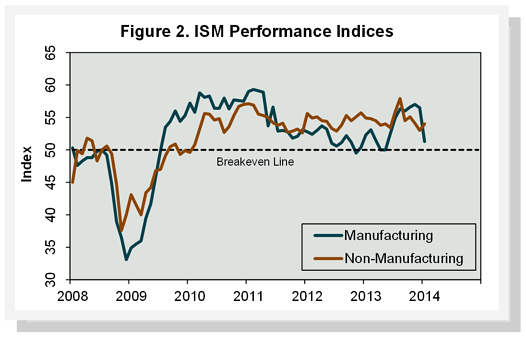 ISM_Performance_Indicies_Jan_2014.png