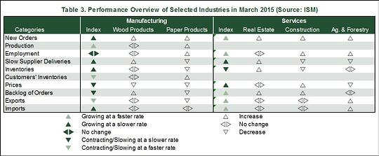 Industry_Performance_March_2015