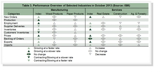 Industry_Performance_October_2013.png