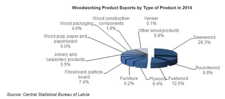 Latvia_Exports.jpg