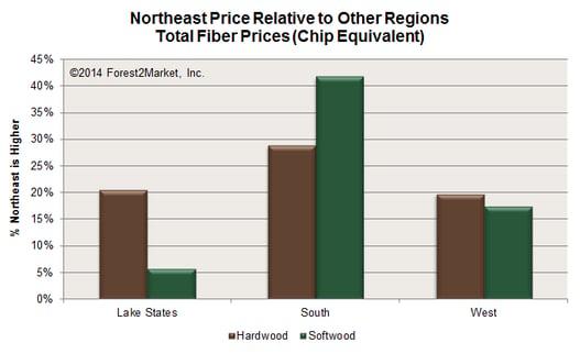 Northeast_Fiber_Prices_Jan2014.png