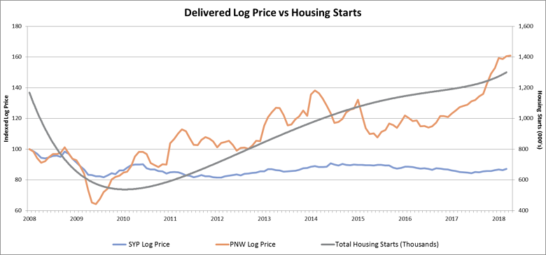 Delivered log prices in the US South the Pacific Northwest vs. housing starts