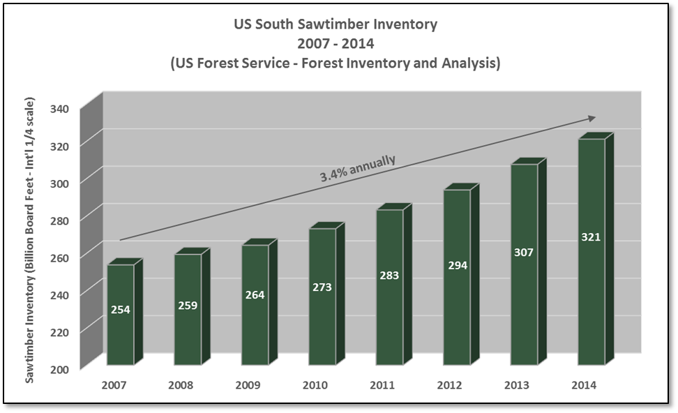 Sawtimber_Inventory.png