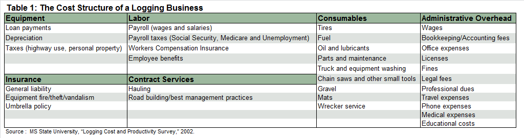 Table_1_Cost_Structure_Logging_Business.png