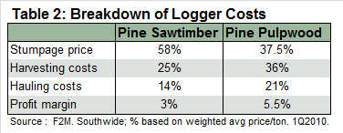 Table_2_Breakdown_of_Logger_Costs.png
