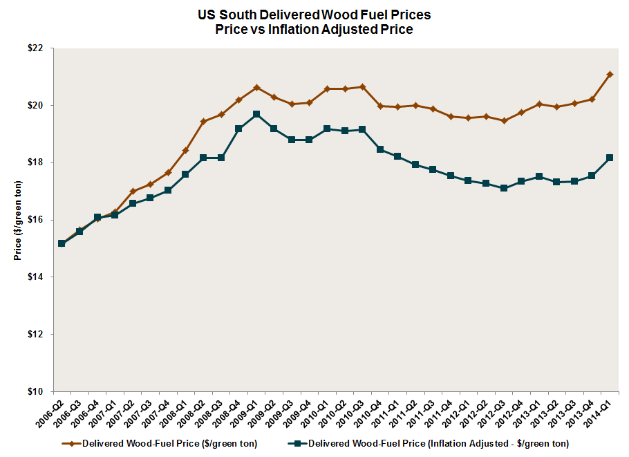 US_South_Delivered_Wood_Fuel_Prices_1Q2014.png