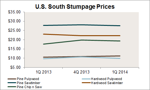 US_South_Stumpage_Prices.png