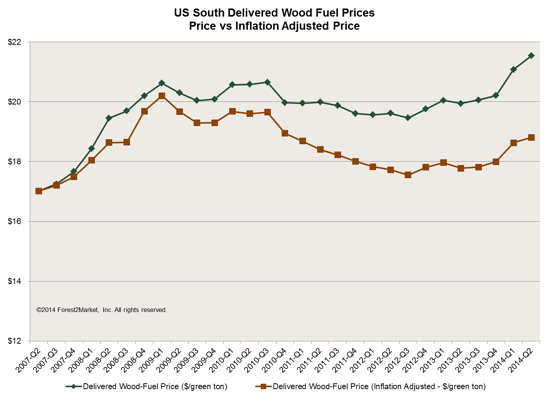 US South Delivered Wood Fuel Prices