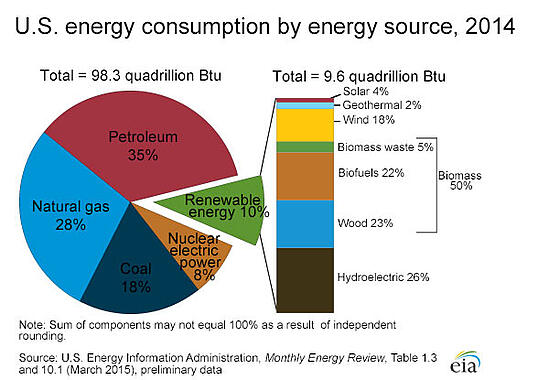 energy_consumption_by_source_2014