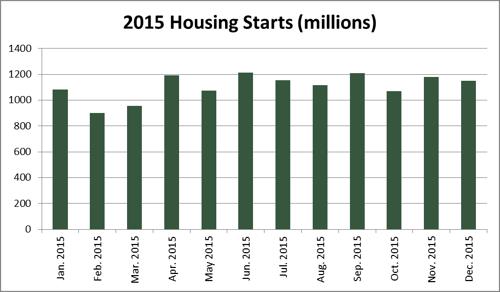 final_housing_starts_2015