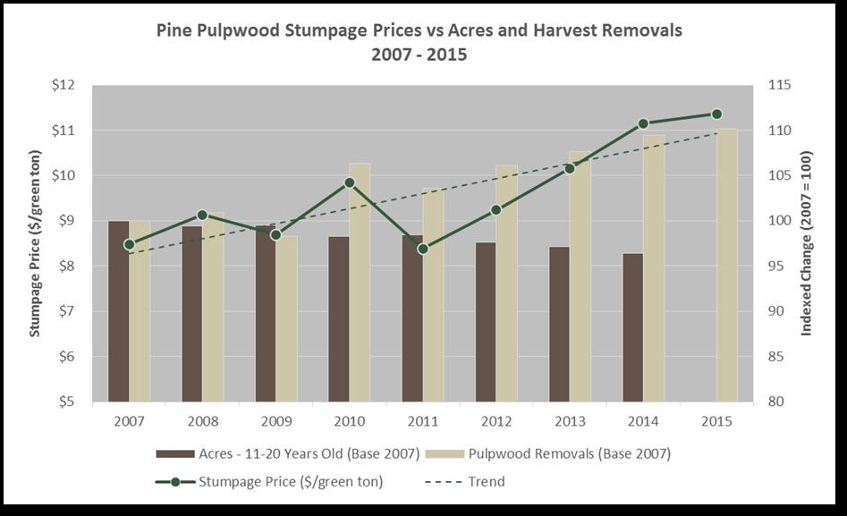 pulpwood_stumpage.png