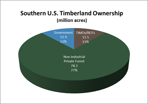 southern_timber