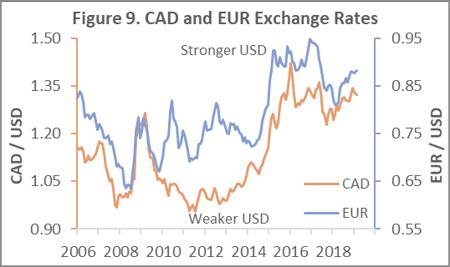 Exchange_Mar_2019