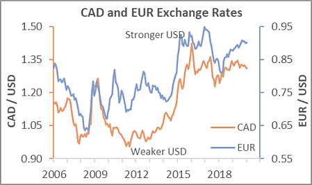 Exchange_rates