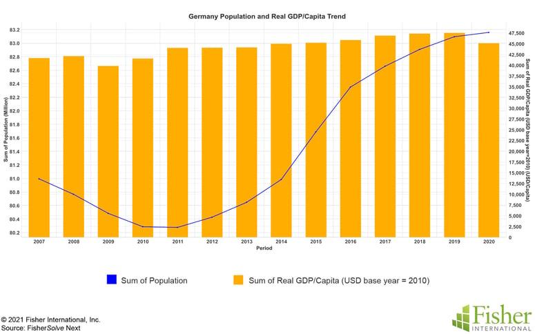 Fig 1 Germany Population