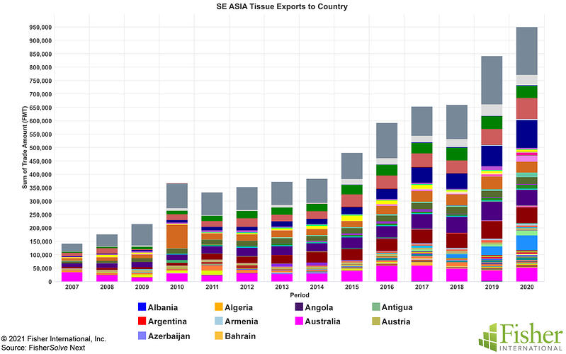 Fig 10 SE Asia Tissue Exports to Country
