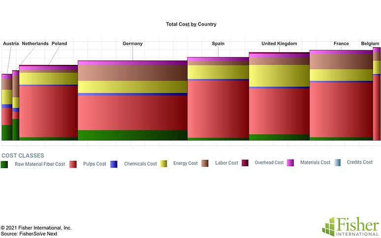 Fig 11 Germany Total Cost Country