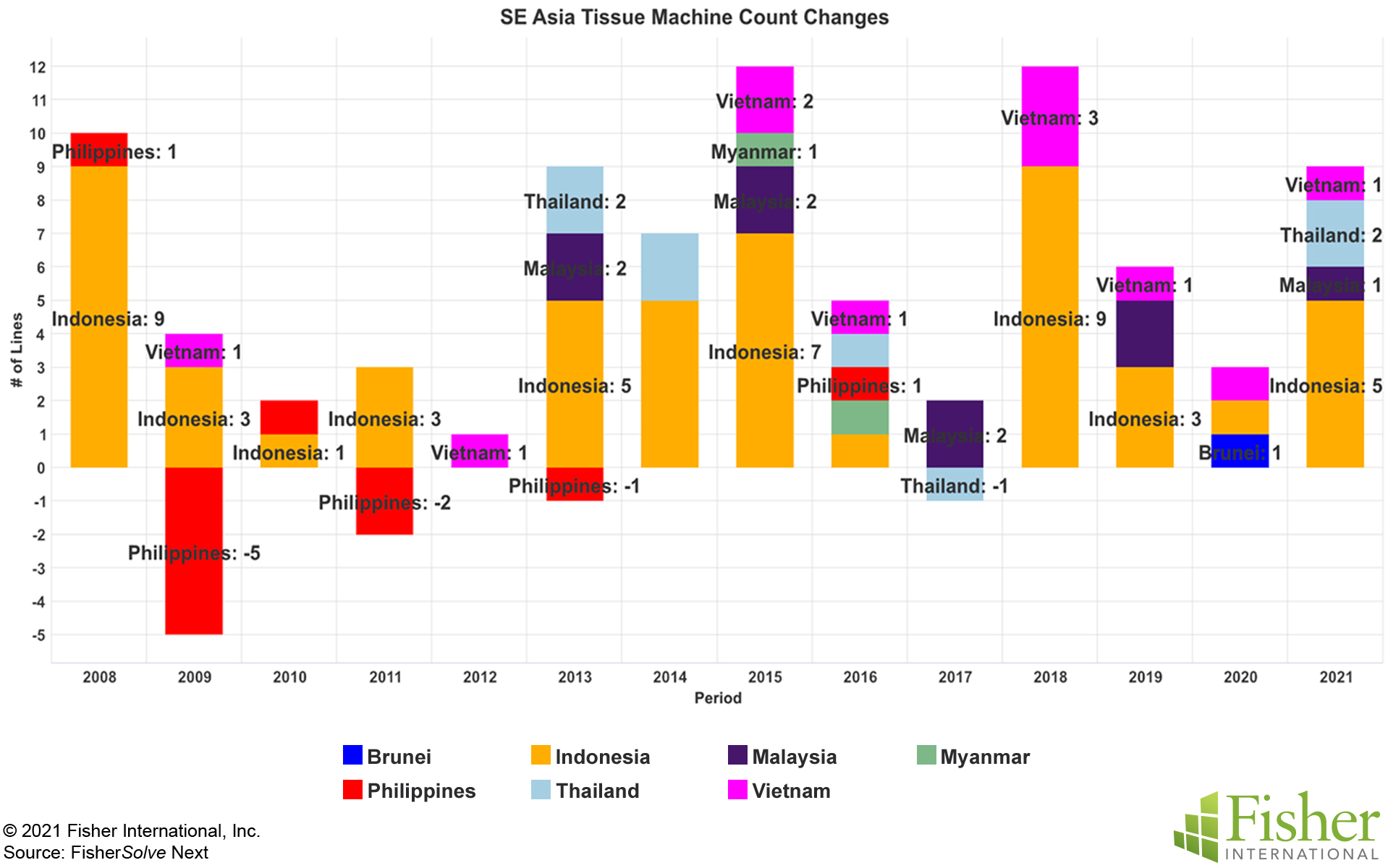 Fig 11 SE Asia Tissue Machine Count Changes
