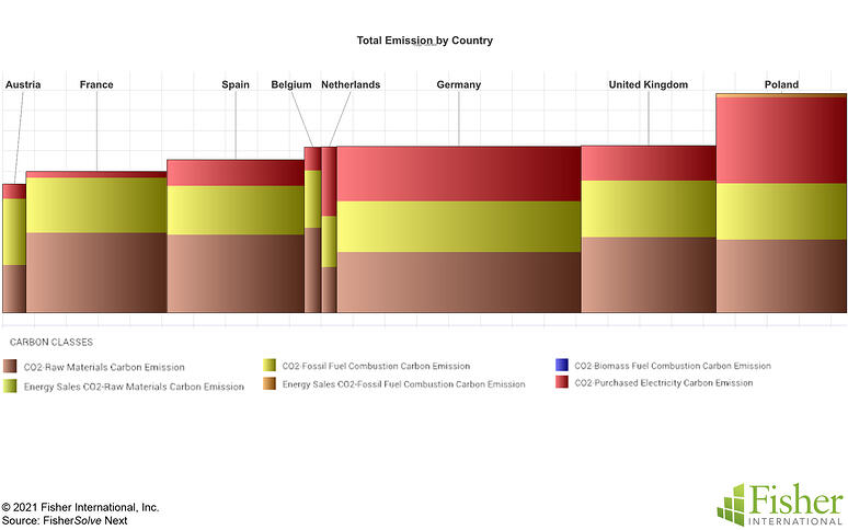 Fig 12 Germany Total Emissions Country