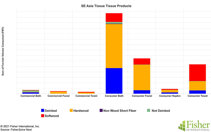 Fig 12 SE Asia Tissue Products and Fibers