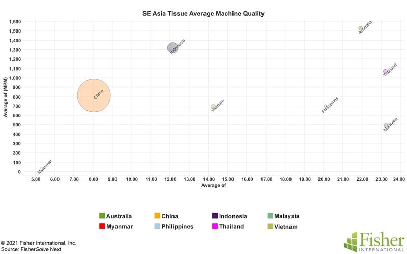 Fig 13 SE Asia Tissue Machine Average Quality
