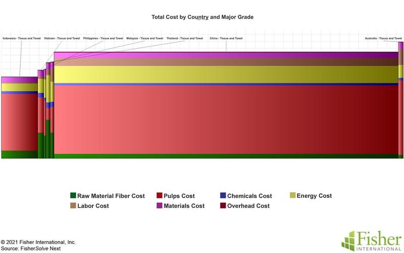 Fig 14 SE Asia Tissue Production Cost Comparison