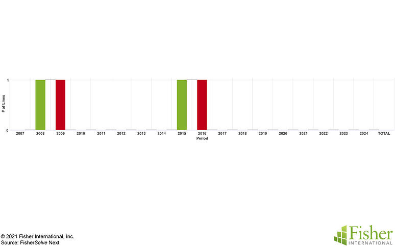 Fig 4 Germany Line Capacity copy