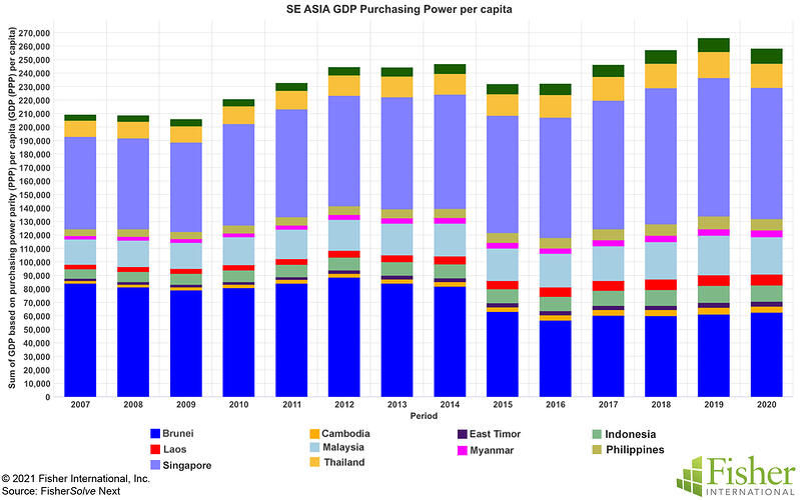 Fig 5 SE Asia GDP Purchasing Power per Capita