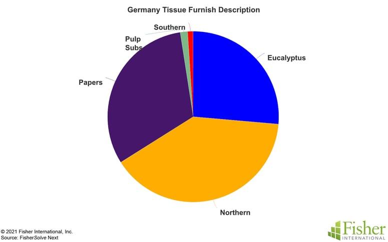 Fig 7 Germany Tissue Furnish