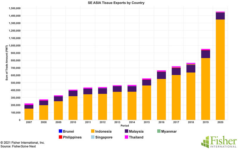 Fig 9 SE Asia Tissue Exports by Country