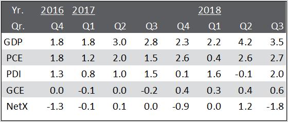 GDP_Nov_2018