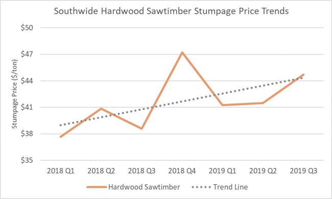 Hardwood_3Q