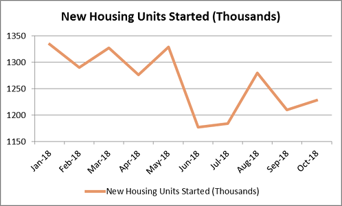 HousingStarts_Oct_2018