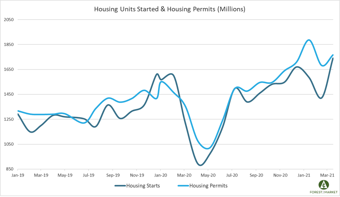 Housing_Apr_2021