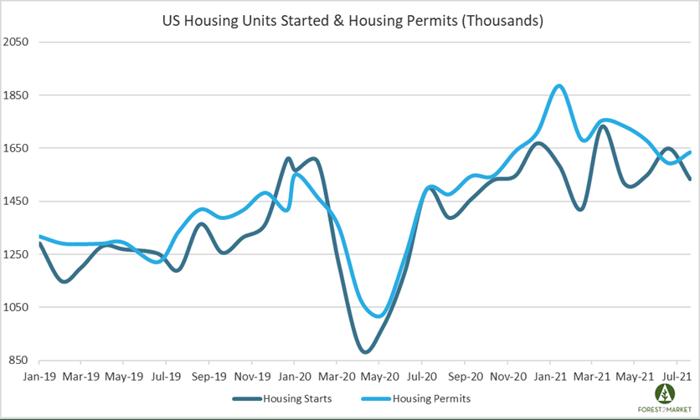 Housing_Aug_2021
